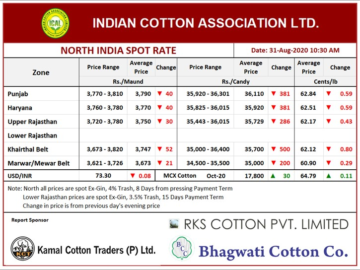 North India Spot Rate (New Crop) ,31th Aug, 2020