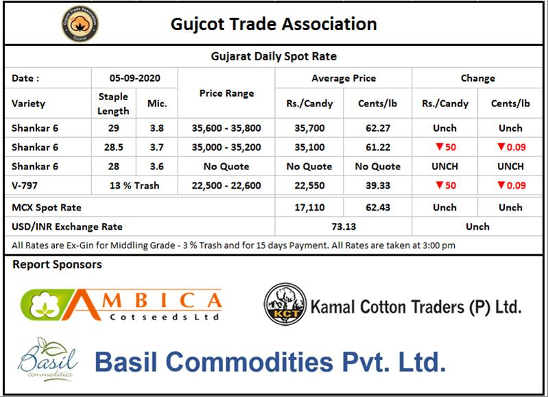 Gujarat Cotton Price ,05, Sept,2020