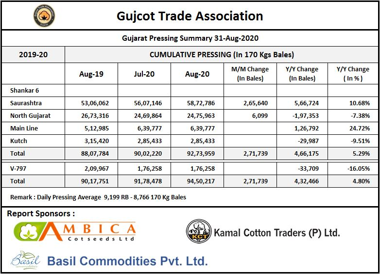 Gujarat Pressing Summary 30-Aug-2020