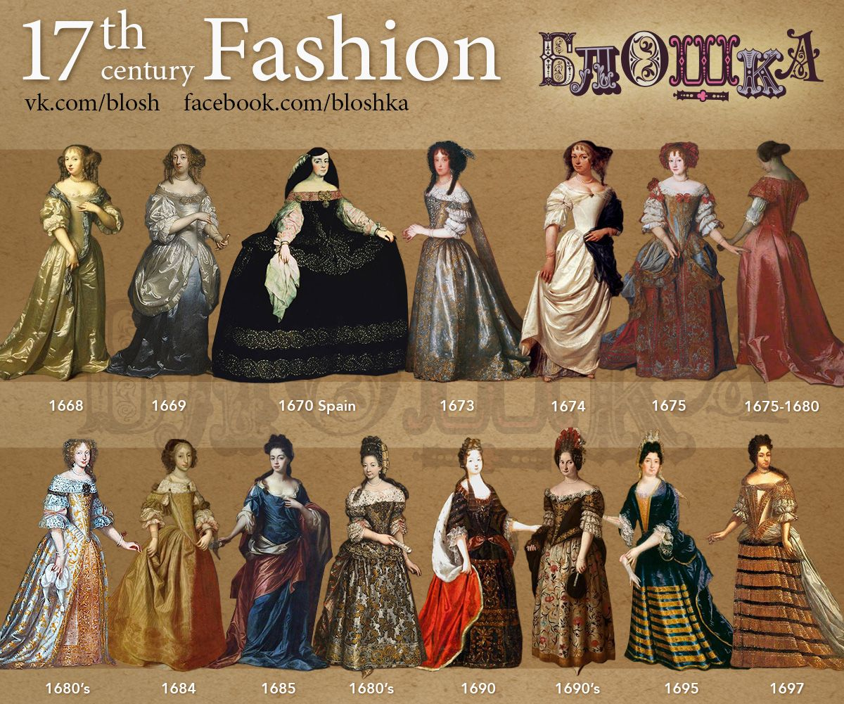 Fashion through Ages and Culture