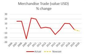 Global trade a COVID-19 casualty: UNCTAD.