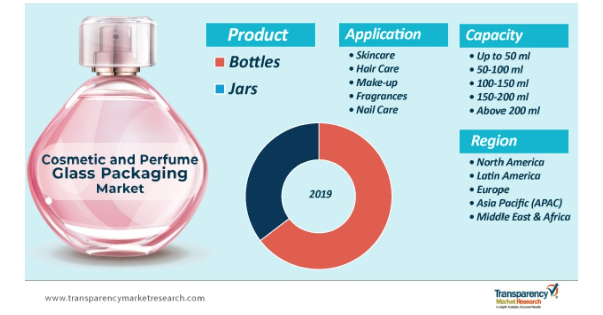Increasing Popularity of Innovative Beauty and Personal Care Products will Promote Global Cosmetic and Perfume Glass Packaging Market.