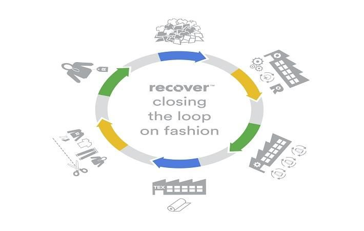Recover increasing global fashion production