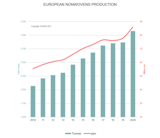 European nonwoven production growth of 7% in 2020, exceeds 3 million tonnes