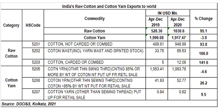 Hike in raw material price can lead to huge job losses: GEAR.