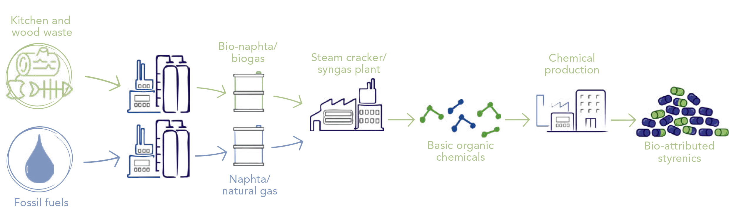 INEOS Styrolution introduces specialty styrenics offering 74% lower greenhouse gas emissions