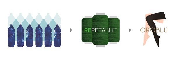 """""""Oroblù Save the Oceans"""": sustainable wearables"""