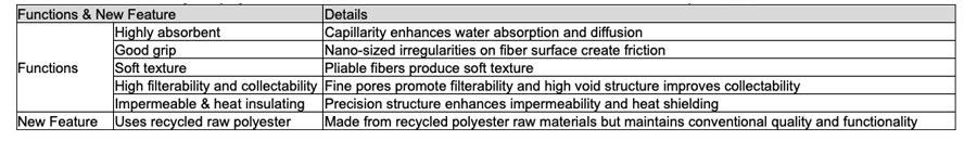 Teijin Plans to Mass Produce Recycled Polyester Nanofiber Filament
