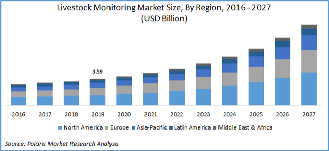 Livestock Monitoring Market Size Worth $10.93 Billion by 2027| CAGR: 15.7%