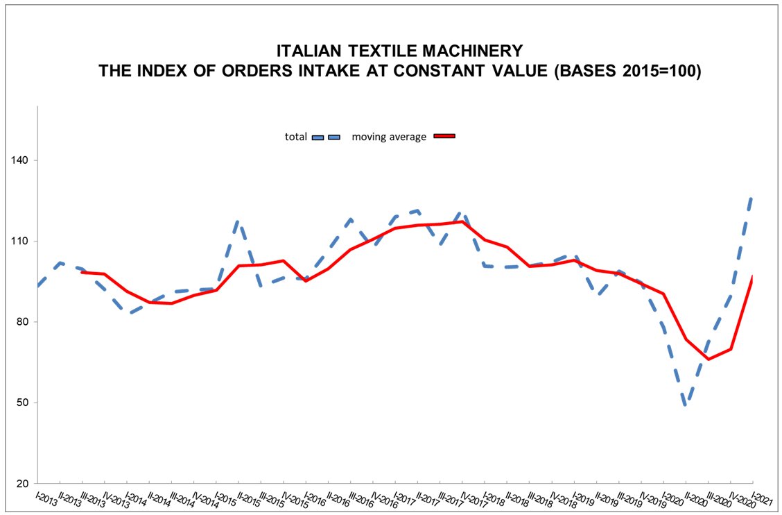 Textile Machinery: Orders Once More On The Rise For First Quarter 2021