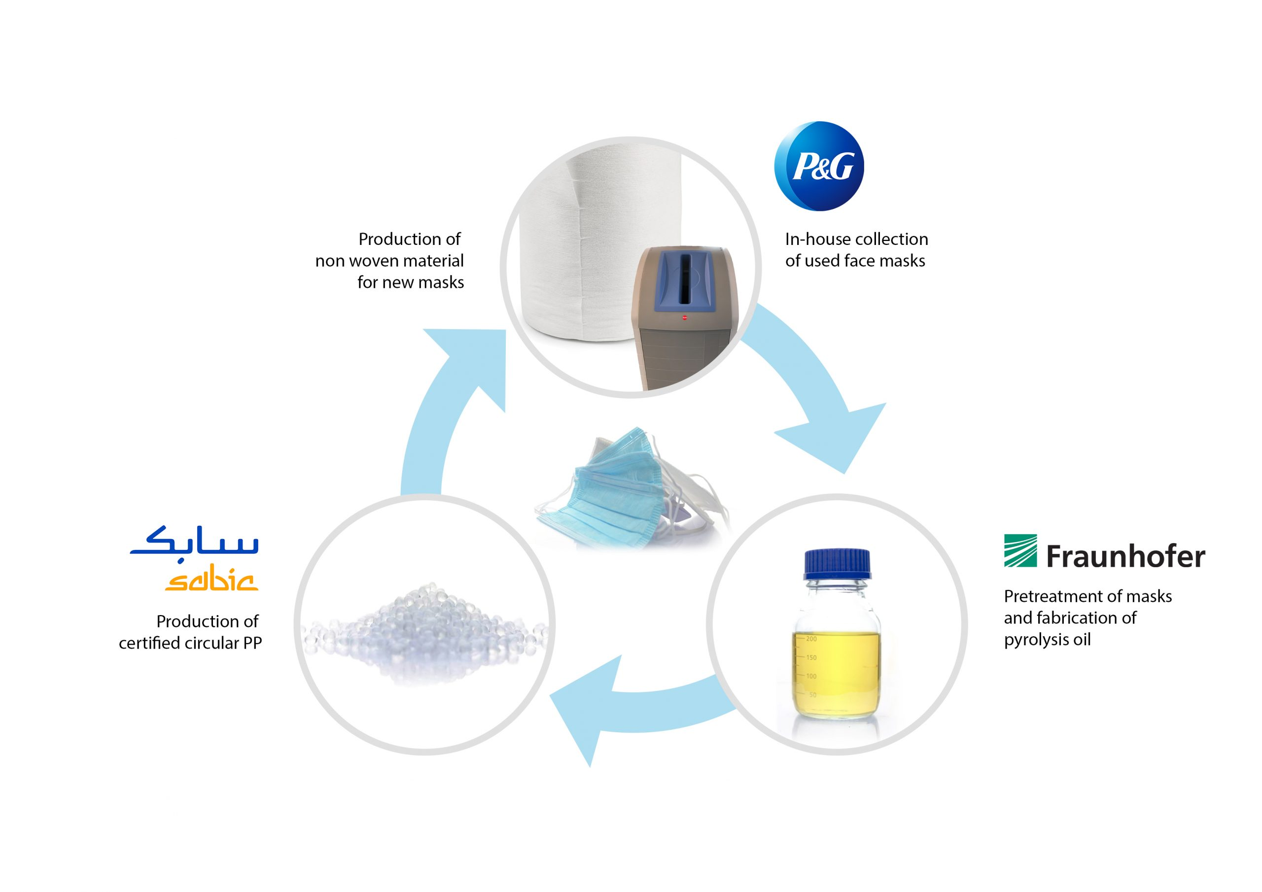 Fraunhofer, SABIC, and Procter & Gamble join forces in closed-loop recycling pilot project for single-use facemasks