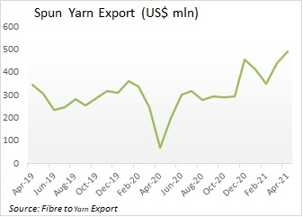 Yarn export maintains tempo in April, cotton takes lead.