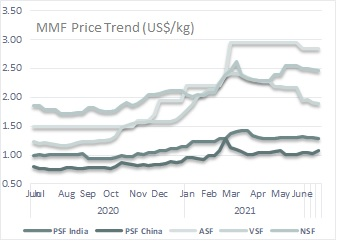 Fibre prices tracked swings in raw material in June