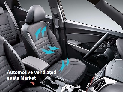 Automotive ventilated seats Market To Register Impressive CAGR During the Forecast Period – TechSci Research