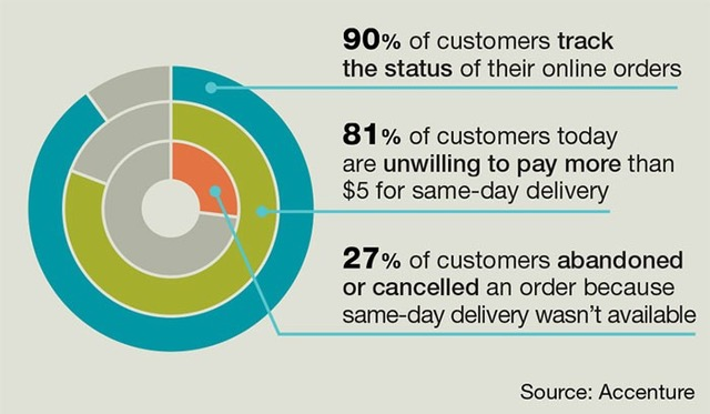 3 Reasons Why a Strong Supply Chain Is Necessary for Having a Happy Customer