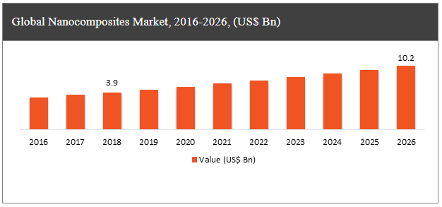 Market of Nanocomposites Industry Majorly Grows in Construction, Automotive, Packaging Sector