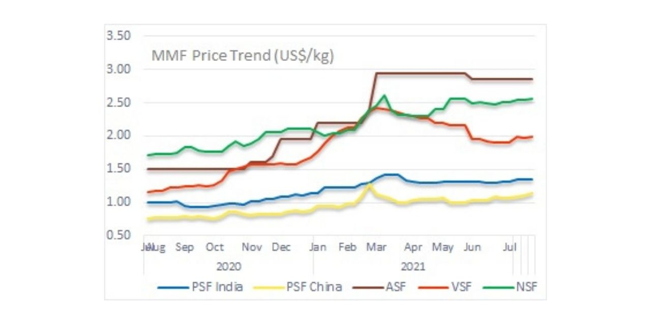 Fibre Prices Continue To Track Raw Material In July