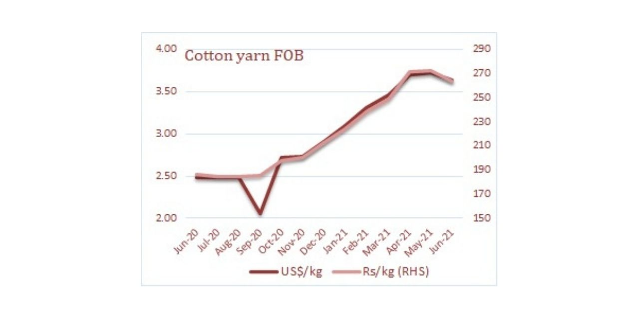 Cotton yarn exports jump 58% in June