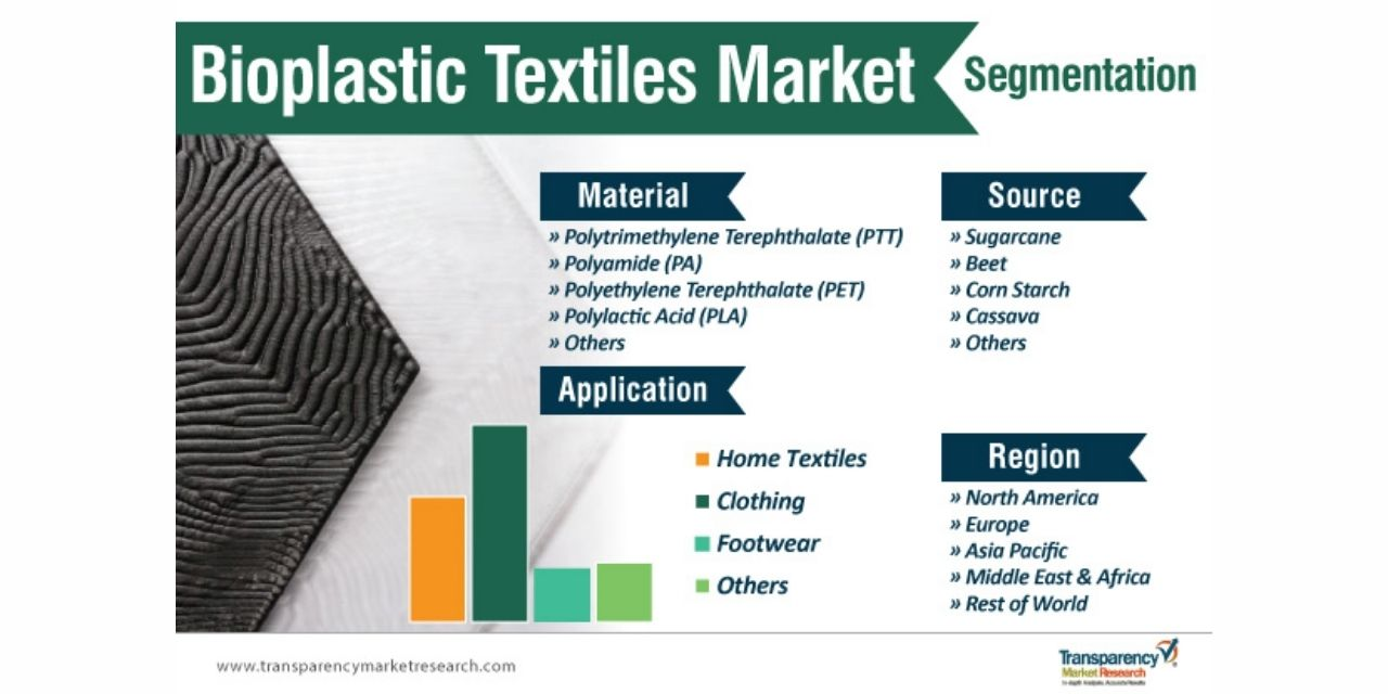 Bioplastic Textiles Market To Reach A Value Of ~US$ 1.2 Bn By 2027: Transparency Market Research